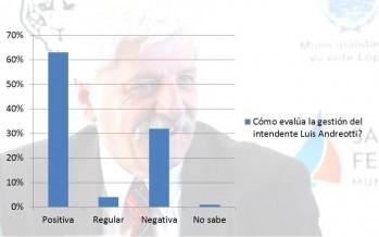 Nuestros lectores evaluaron la gestión de Andreotti