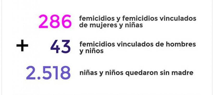Infografía: los femicidios en el año del #NiUnaMenos