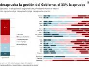 Según una nueva encuesta de la Universidad de San Andrés el 63% desaprueba la gestión del gobierno nacional