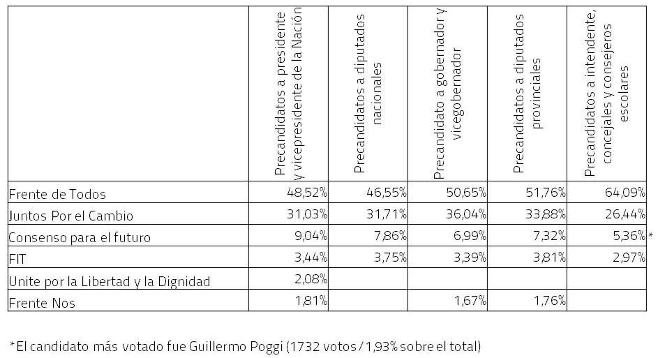 Resultados en Sanfer PASO 2019