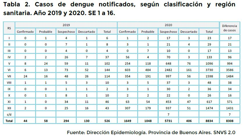 Tabla 2 dengue