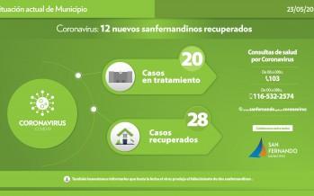 Coronavirus: alta médica para 12 vecinos de nuestra ciudad